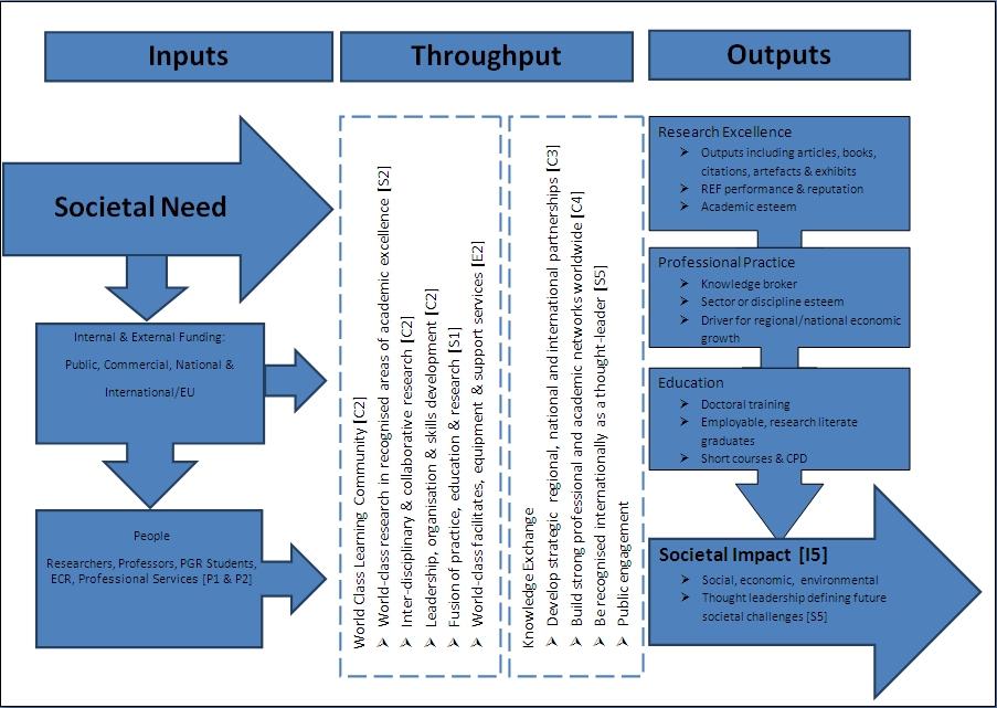 Bournemouth university research strategy