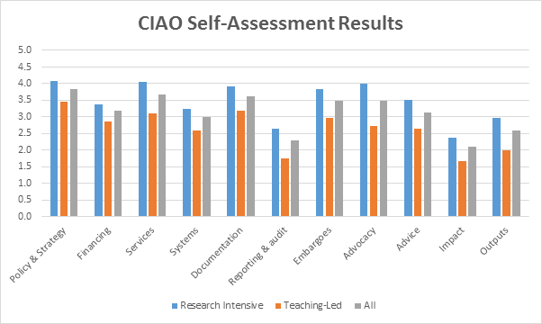 CAIO-results-May-2015
