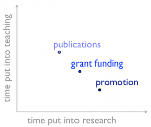 teaching-vs-research-chart