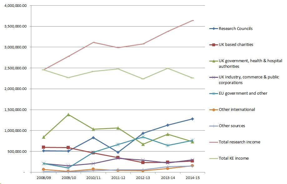 Research income graph 2014-15