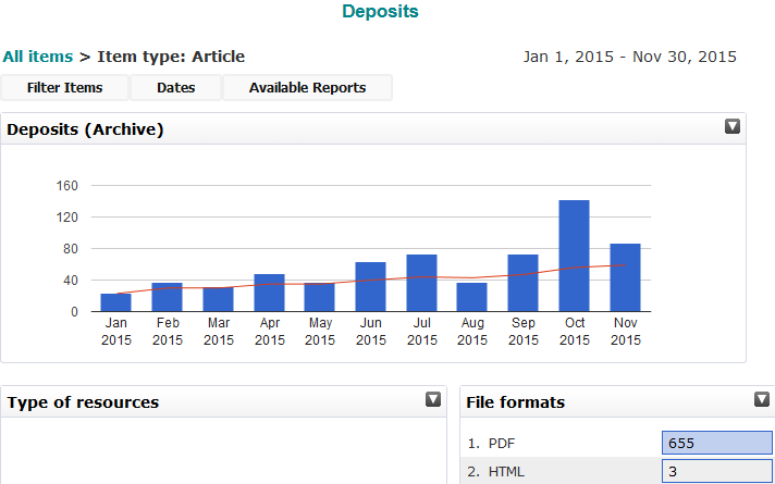 ARTICLES.DEPOSITS1JAN-30NOV 2015