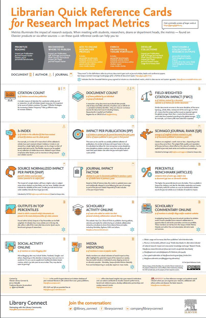 Research impact metrics